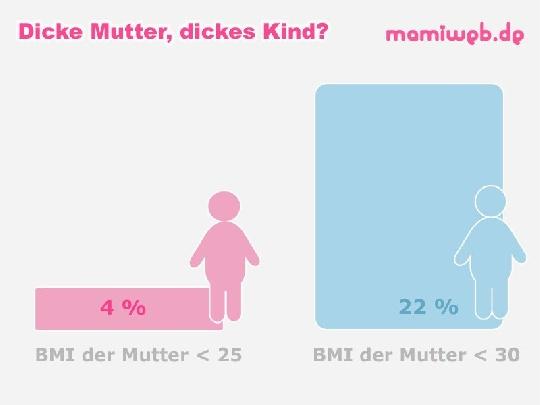 studie-dicke-muetter-und-kinder