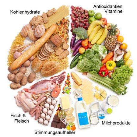 gesunde ernährung fettabbau