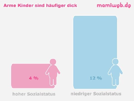 sozialstatus-und-uebergewicht-bei-kindern