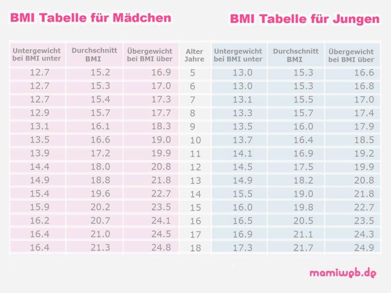 bmi-tabelle-junge-maedchen