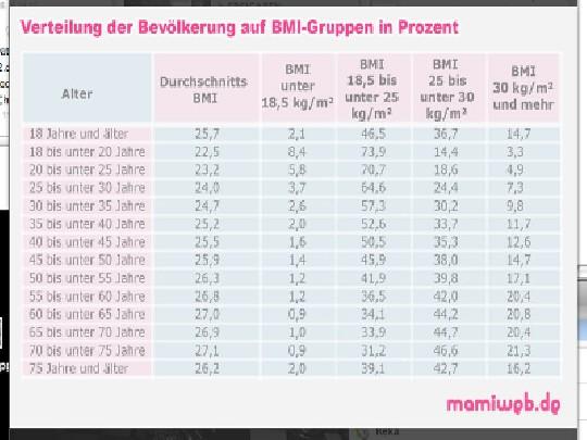 Bmi Bei Kindern Berechnen : bmi rechner f r erwachsene gesundheit ~ Themetempest.com Abrechnung