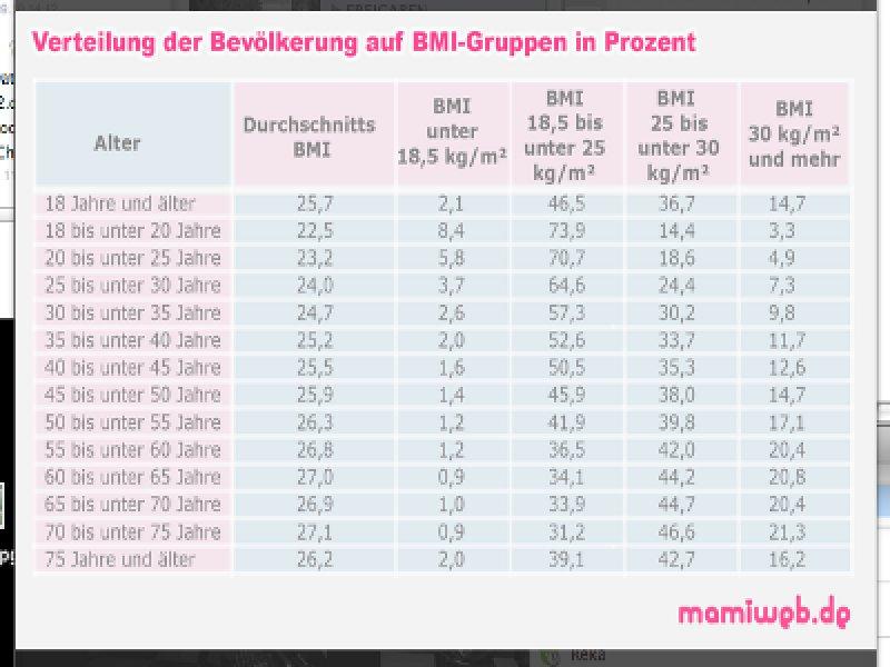Tabelle Gewichtszunahme Schwangerschaft